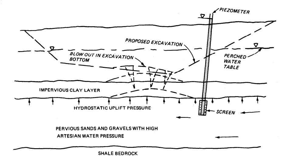 TM 5-818-4/AFM 88-5, Chap. 5 Figure 2-4. Excavation subject to bottom heave. mized by requiring higher