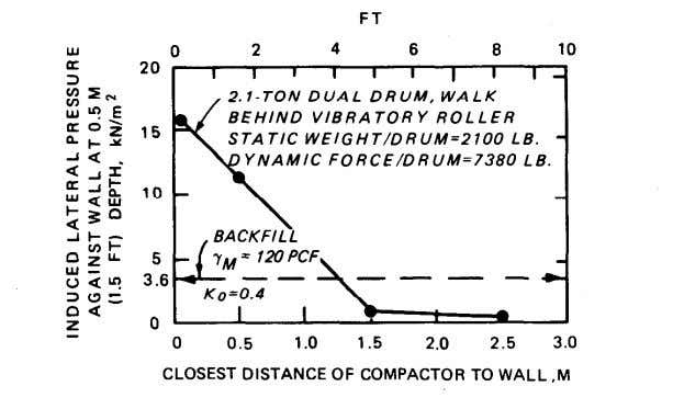 88-5, Chap. 5 a. MAXIMUM INDUCED LATERAL PRESSURES b. EFFECT OF DISTANCE FROM WALL Figure 2-5.