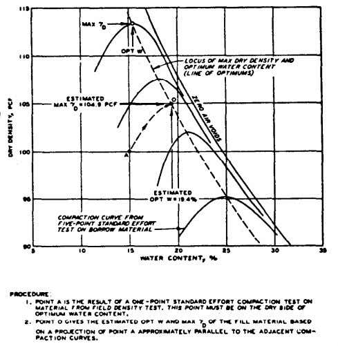 compaction curves define a relatively good line of optimums. Figure B-4. Illustration of one-point compaction method.