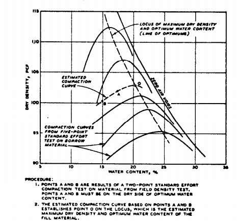 TM 5-818-4/AFM 88-5, Chap. 5 Figure B-6. Illustration of two-point compaction method distribution of added water.