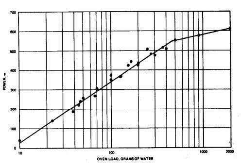 of water in oven) in grams of water as shown in figure B-8. Figure B-8. Power