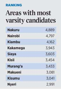 RANKING RANKING Areas with most Areas with most varsity candidates varsity candidates Nakuru Nakuru 4,889