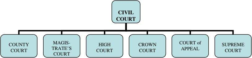 CIVIL COURT MAGIS- COURT of COUNTY HIGH CROWN SUPREME TRATE'S APPEAL COURT COURT COURT COURT