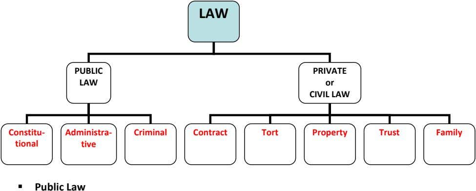 LAW PUBLIC PRIVATE LAW or CIVIL LAW Constitu- Administra- Criminal Contract Tort Property Trust Family