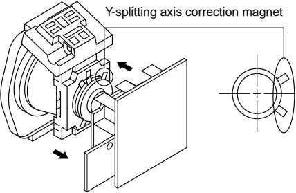 Y-splitting axis correction magnet