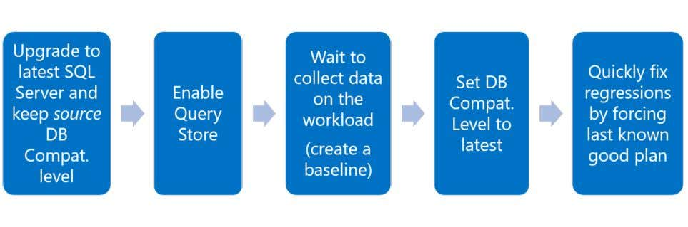 upgrade workflow as shown in the following picture: For more information on this topic, see Keep