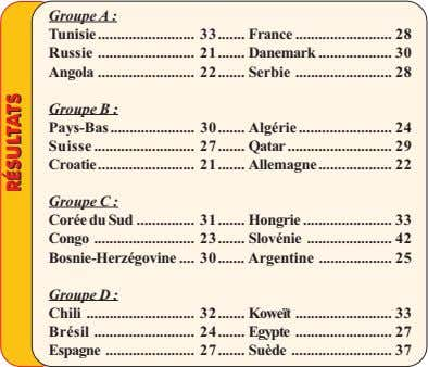 Groupe A : Tunisie 33 France 28 Russie 21 Danemark 30 Angola 22 Serbie 28