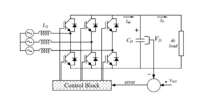 Operation principle of the voltage source rectifier. FIGURE A PWM pattern and its fundamental VMOD. and