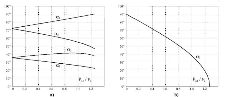 Fig. Chopping angles for SHE and fundamental voltage control in half-bridge VSIs: (a) fundamental control and