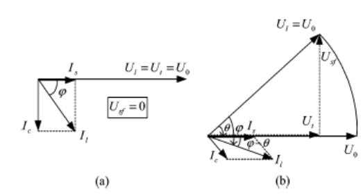 Fig. Phasor diagram of quadrature compensation. (a) Without voltage sag. (b) With voltage sag. When the