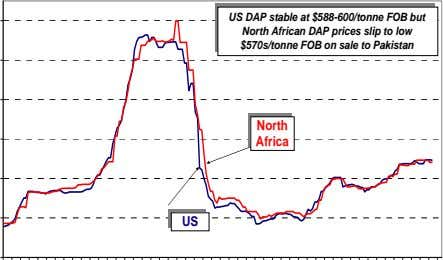 US DAP stable at $588-600/tonne FOB but North African DAP prices slip to low $570s/tonne