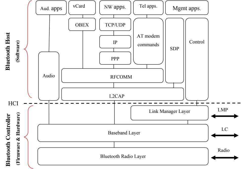 vCard NW apps. Tel apps. Aud. apps Mgmt apps. OBEX TCP/UDP AT modem IP Control