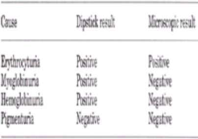 causes of positive reagent-strip reactions ( Table 7-2 ). Table 7-2. Differentiating the causes of red-colored