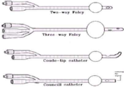 are manufactured with and without retention balloons. FIG. 3-2. Various types of self-retaining balloon