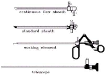 of the bladder and allow more efficient resection. FIG. 3-9. Components of continuous-flow resectoscope. 5.