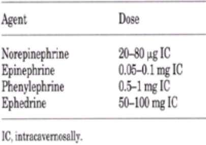 Table 4-2. a-Adrenergic agents for priapism b. Supportive measures in the form of narcotic analgesics,