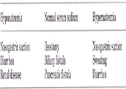 Table 5-1. Causes of volume depletion Table 5-2. Causes of hypovolemic states classified by serum sodium