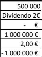 500 000 500 000 Pay-Out 50% Dividendo 2€ -