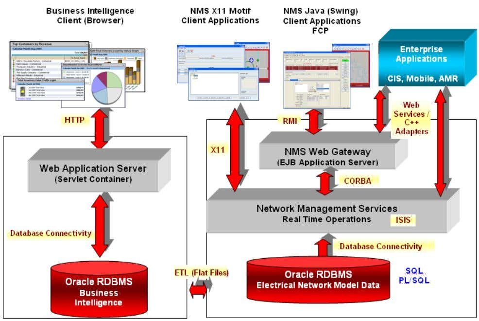 of the Oracle Utilities Network Management System. The table below describes the Oracle Utilities Network