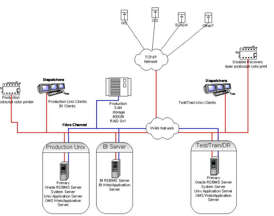 Diagrams Example Simple High-Level Hardware/Software Diagram 1-12 Oracle Utilities Network Management System
