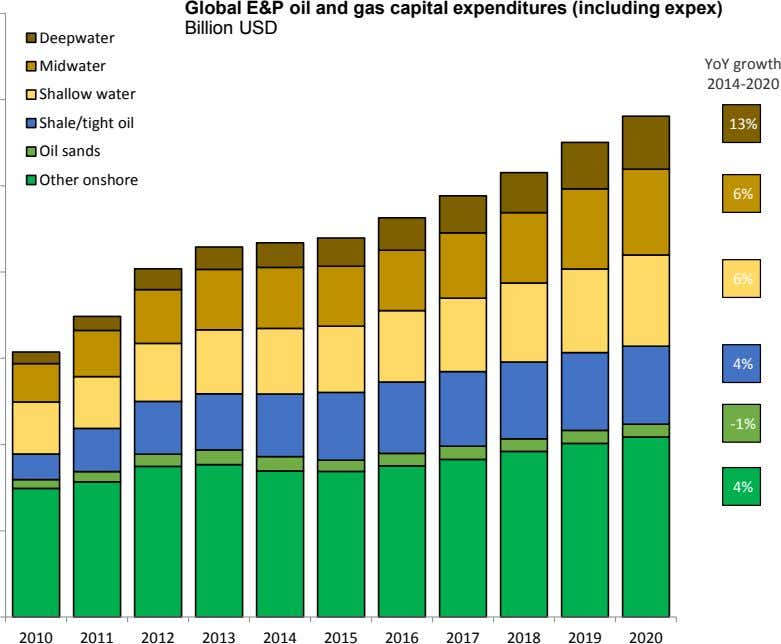 Global E&P oil and gas capital expenditures (including expex) Billion USD Deepwater Midwater YoY growth