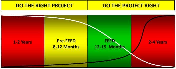 DO THE RIGHT PROJECT DO THE PROJECT RIGHT Pre-FEED FEED 1-2 Years 2-4 Years 8-12