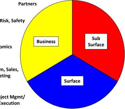 Sub Business Surface Surface
