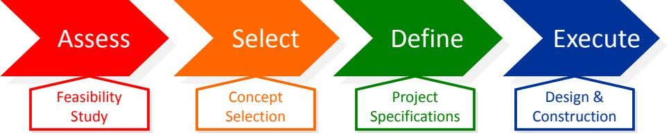 Assess Select Define Execute Feasibility Concept Project Design & Study Selection Specifications
