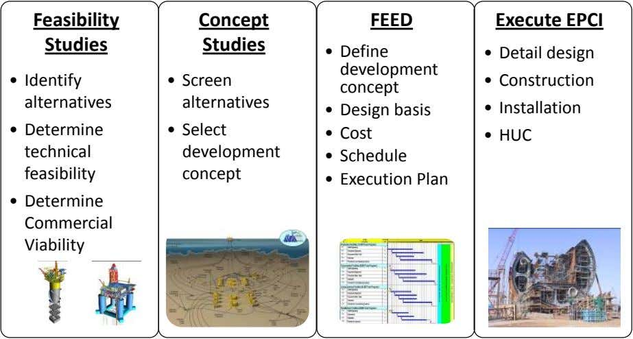 Feasibility Concept FEED Execute EPCI Studies Studies • Detail design • Identify • Screen •