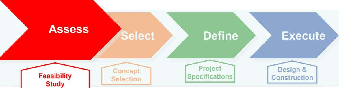 Define Execute Project Concept Specifications Design & Construction Selection