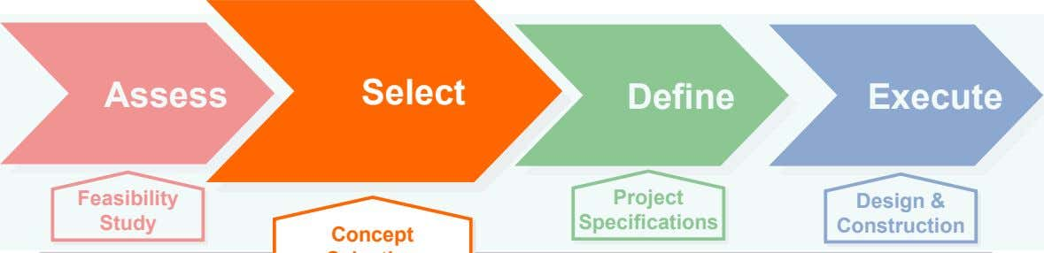 Assess Select Define Execute Feasibility Project Study Specifications Design & Construction