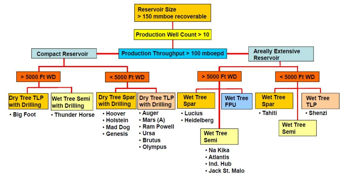 Typical Decision Tree for Screening Floating Platforms – Large Multiple Reservoirs 40 - Wood Group Mustang