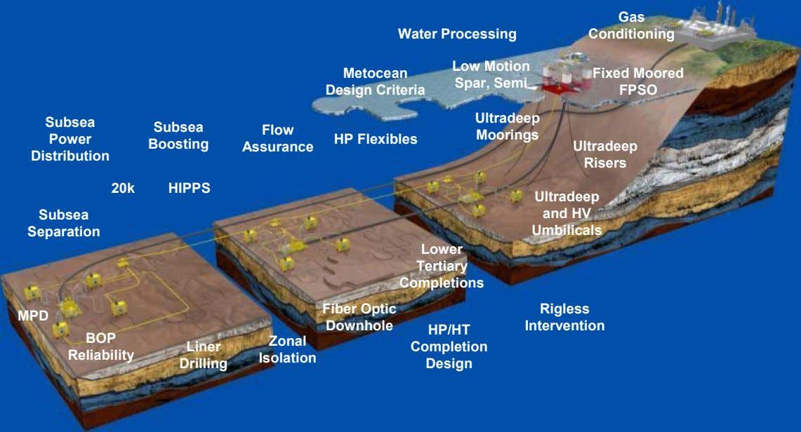 Gas Water Processing Conditioning Low Motion Metocean Design Criteria Fixed Moored Spar, Semi FPSO Ultradeep