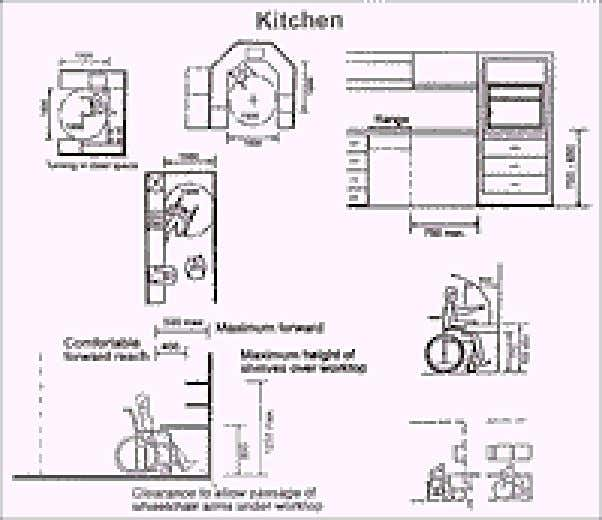 The Kitchen • Maximum height of shelves over worktop is 1200 mm. • A min. gap
