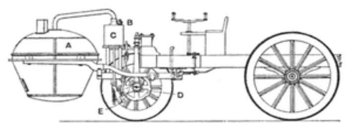 History:- The design of the Cugnot Steam Trolley The history of the automobile begins as early