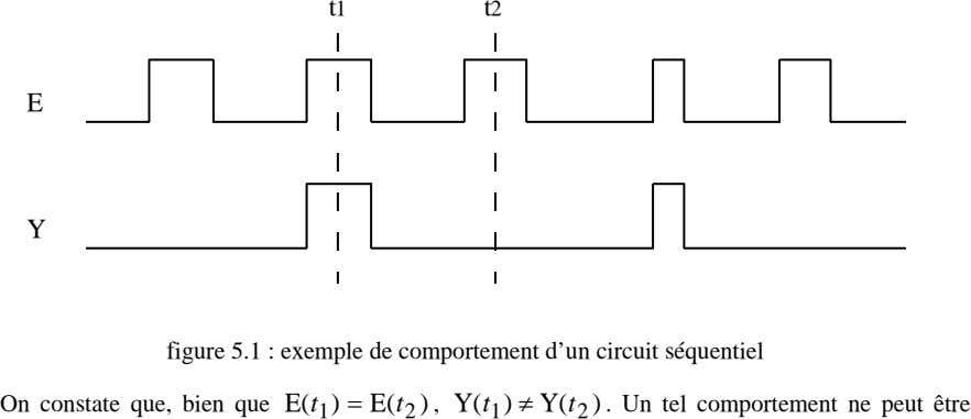 t1 t2 E Y figure 5.1 : exemple de comportement d'un circuit séquentiel On constate