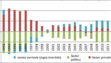 Sector Current Account Balance (Sign Reversed) cuenta corriente (signo invertido) Gov't Balance Private Balance