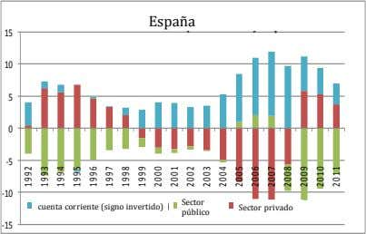 Sectoral Balances (% of GDP): Spain España 15 10 5 0 ‐5 ‐10 Sector Current