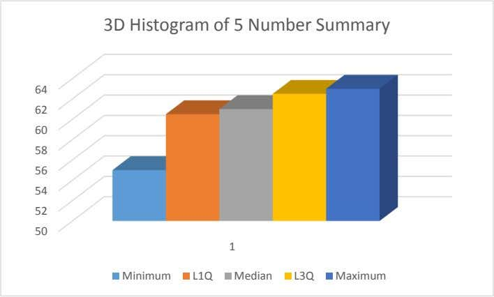 3D Histogram of 5 Number Summary 64 62 60 58 56 54 52 50 1