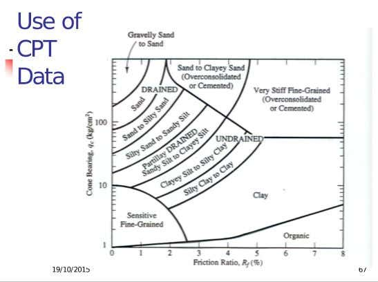 Q 1 1. Plot the suitable / prediction of soil layers, Rf = 100 x (friction/cone
