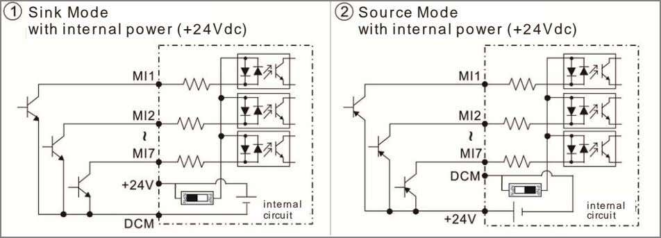 Sink Mode with internal power (+24Vdc) Source Mode with internal power (+24Vdc) internal internal circuit