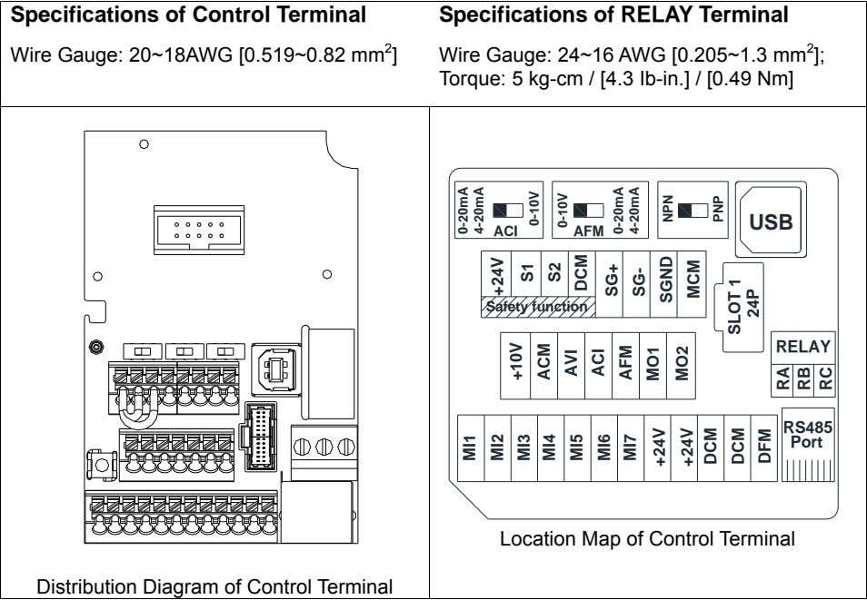 Specifications of Control Terminal Specifications of RELAY Terminal Wire Gauge: 20~18AWG [0.519~0.82 mm 2 ]