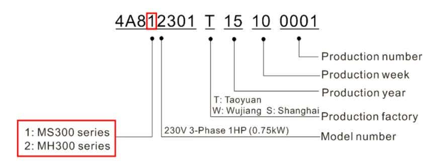 1-2 Model Name Chapter 1 Introduction  MS300 1-3 Serial Number 1-3
