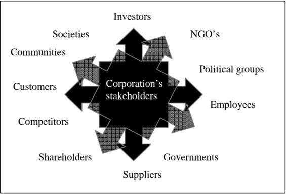Investors Societies NGO's Communities Political groups Corporation's Customers stakeholders Employees