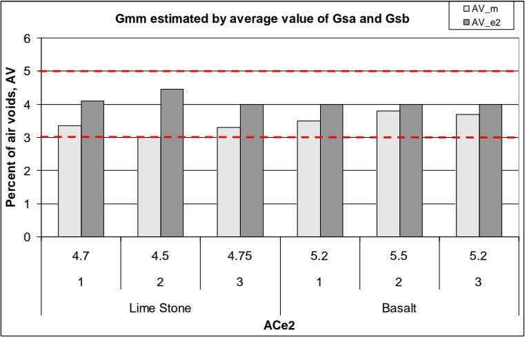 AV_m Gmm estimated by average value of Gsa and Gsb AV_e2 6 5 4 3