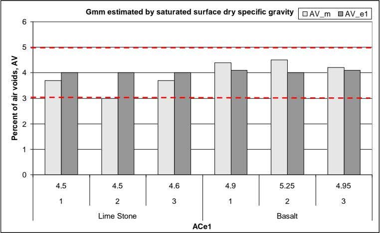 Gmm estimated by saturated surface dry specific gravity AV_m AV_e1 6 5 4 3 2