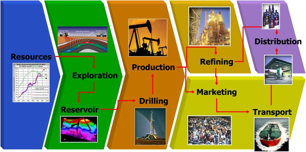 Distribution Resources Refining Production Exploration Marketing Drilling Reservoir Transport