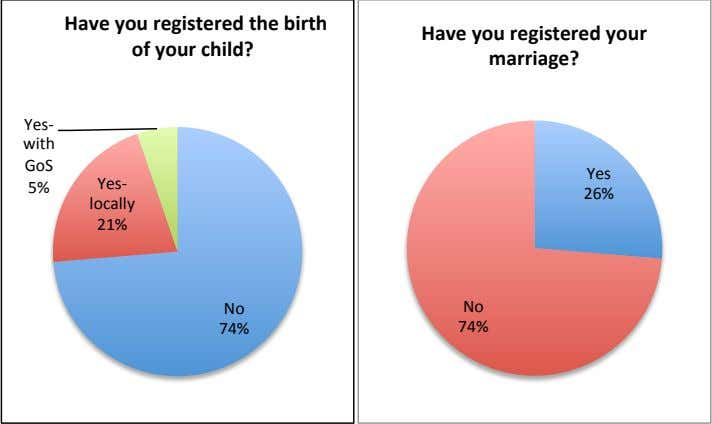 Have you registered the birth of your child? Have you registered your marriage? Yes- with
