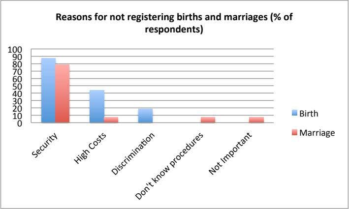 Reasons for not registering births and marriages (% of respondents) 100 90 80 70 60