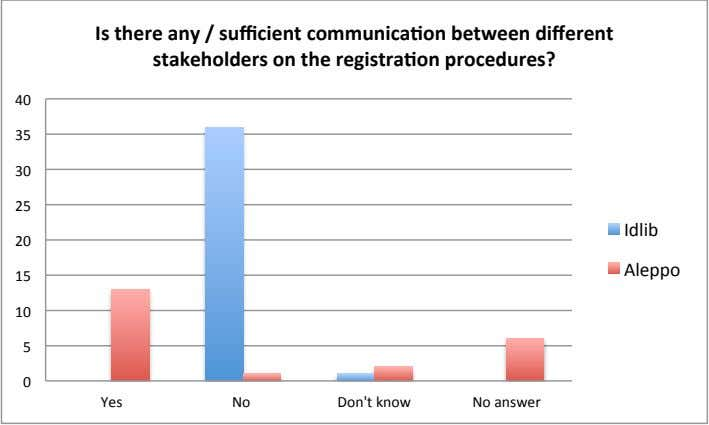 Is there any / sufficient communicaaon between different stakeholders on the registraaon procedures? 40 35